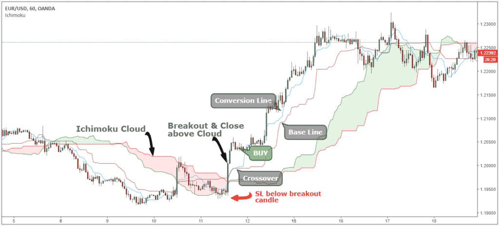 ichimoku buy sell signals