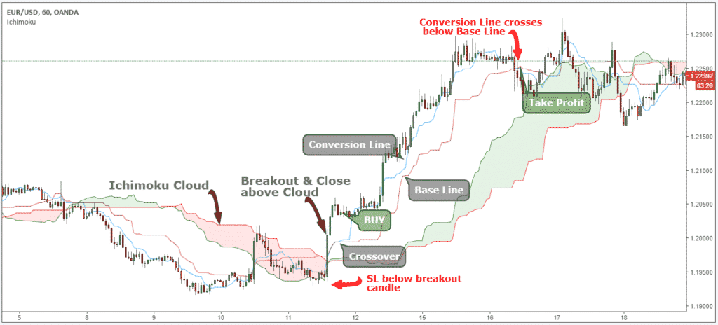 Ichimoku cloud explained