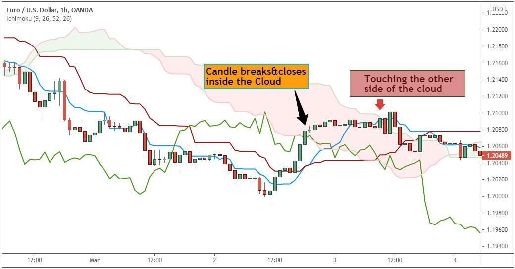 Ichimoku Cloud for Day Trading