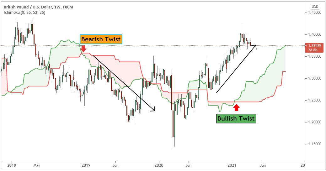 ichimoku trading strategies pdf