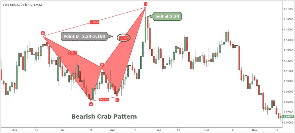 bearish crab pattern target