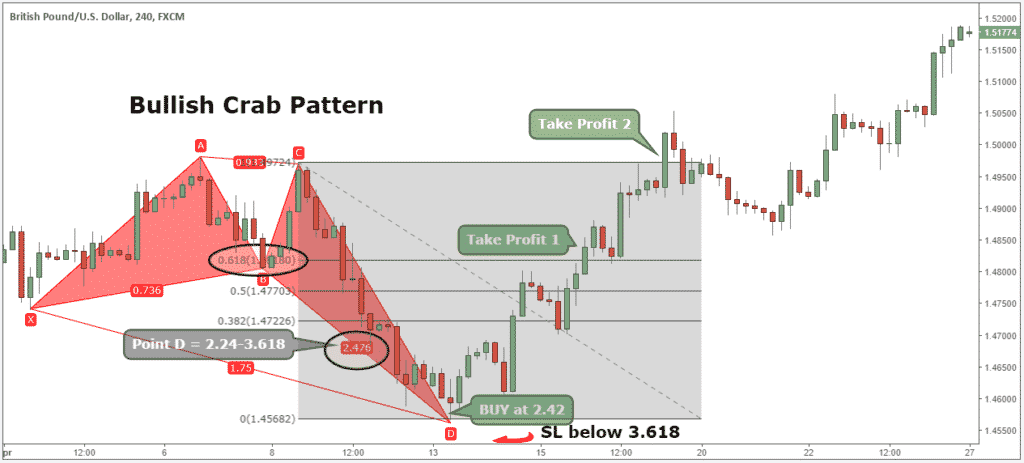 crab pattern harmonic trading strategy