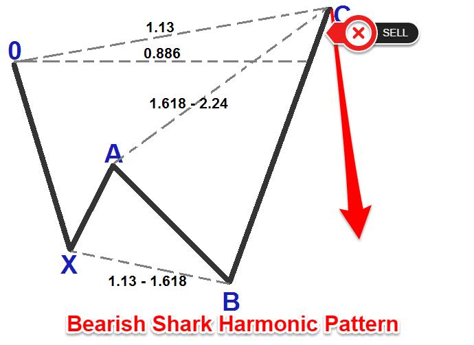 Shark Harmonic Trading Strategy