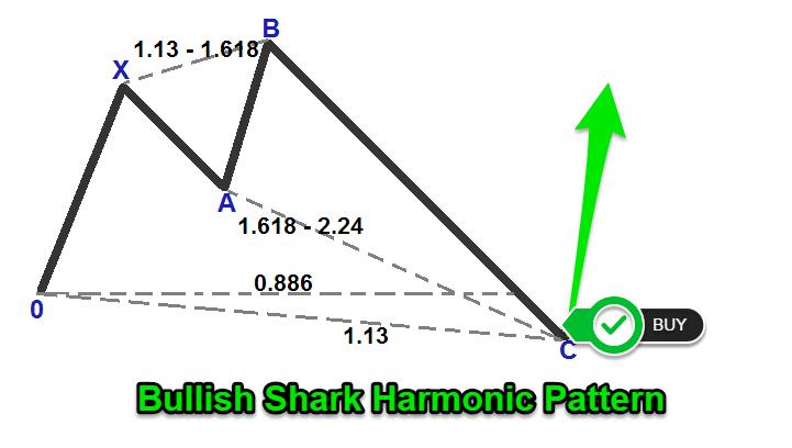 shark harmonic pattern