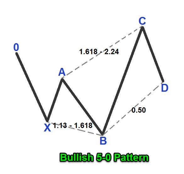 5-0 pattern