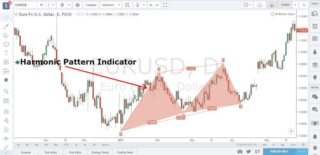 shark trading strategy