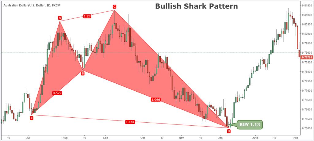 shark pattern technical analysis
