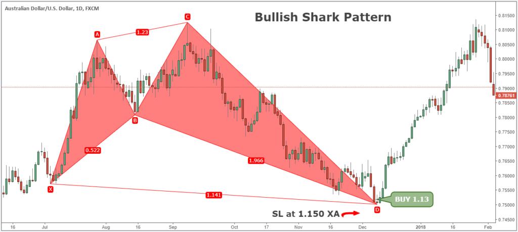 bearish shark pattern