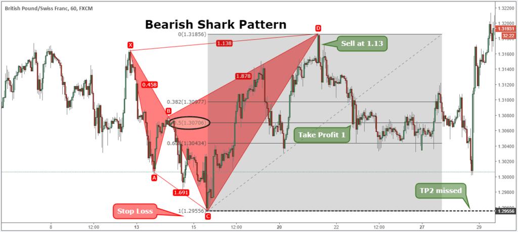 shark pattern pdf