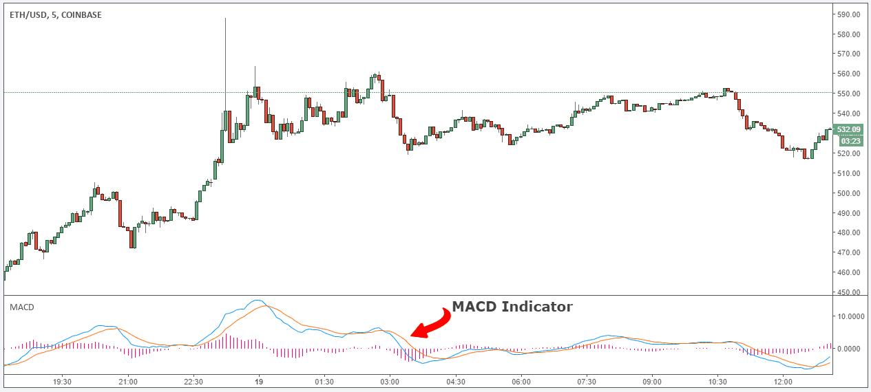 day trading crypto-monnaie ethereum