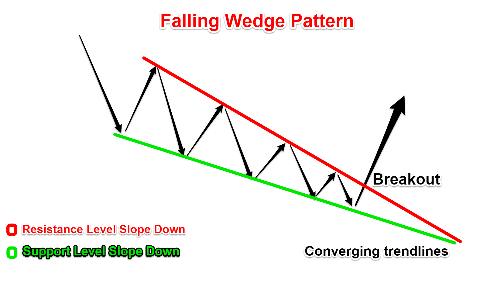 wolfe wave falling wedge