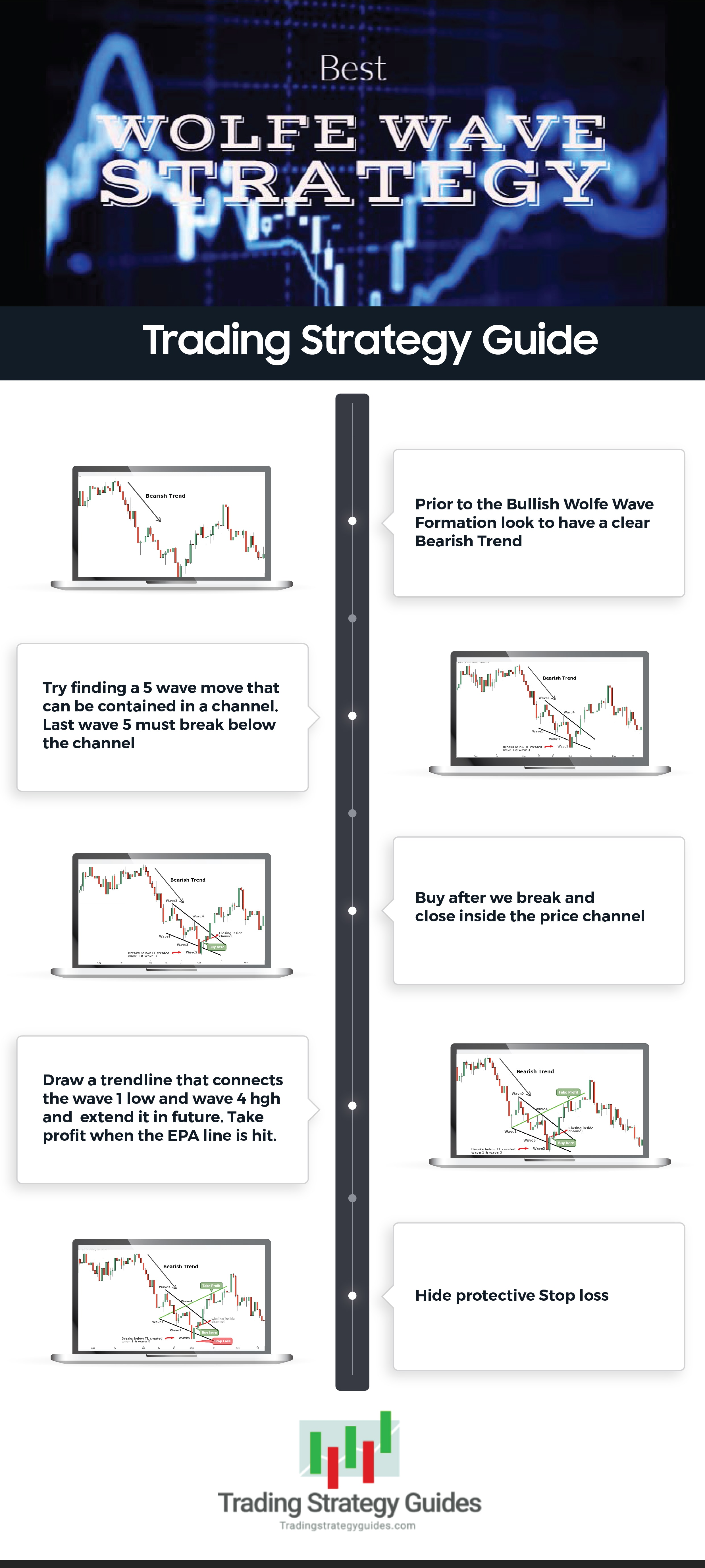 Best Wolfe Wave Strategy – Alpha Wolf Trading