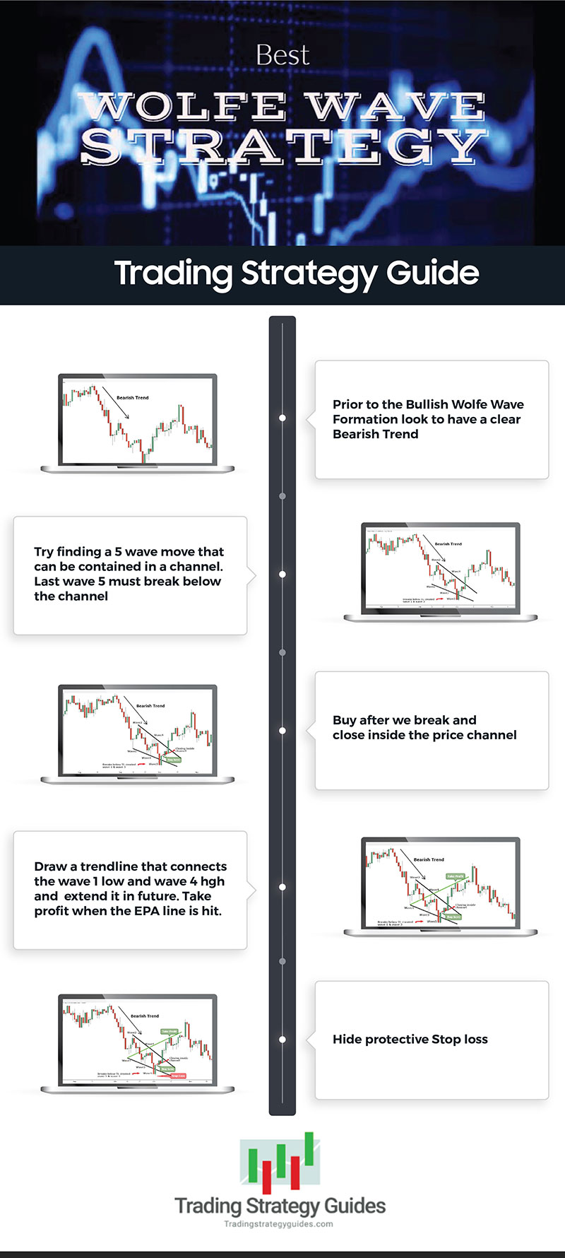 Best Wolfe Wave Strategy – Alpha Wolf Trading Infographic