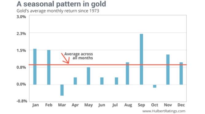 gold trading secrets
