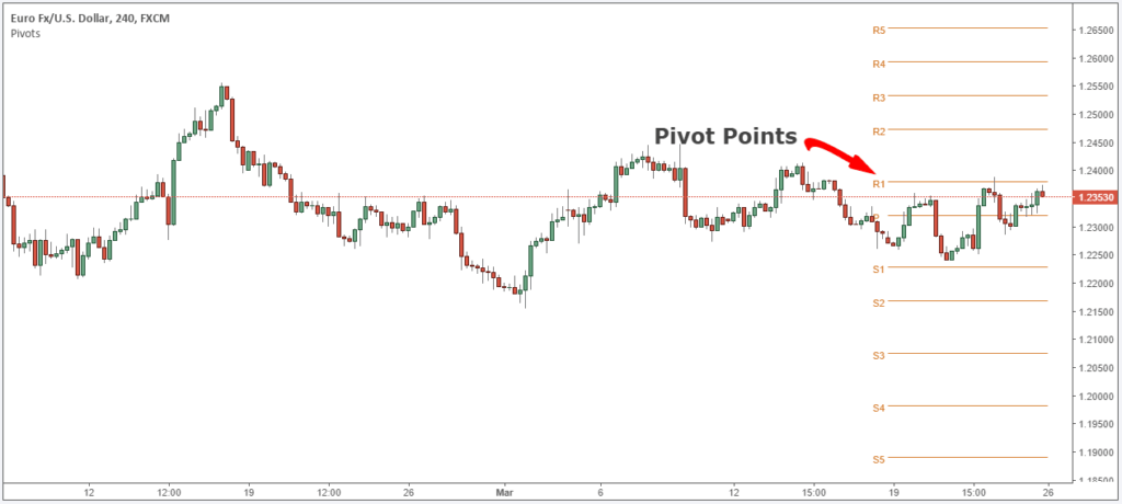 best pivot point strategy pdf