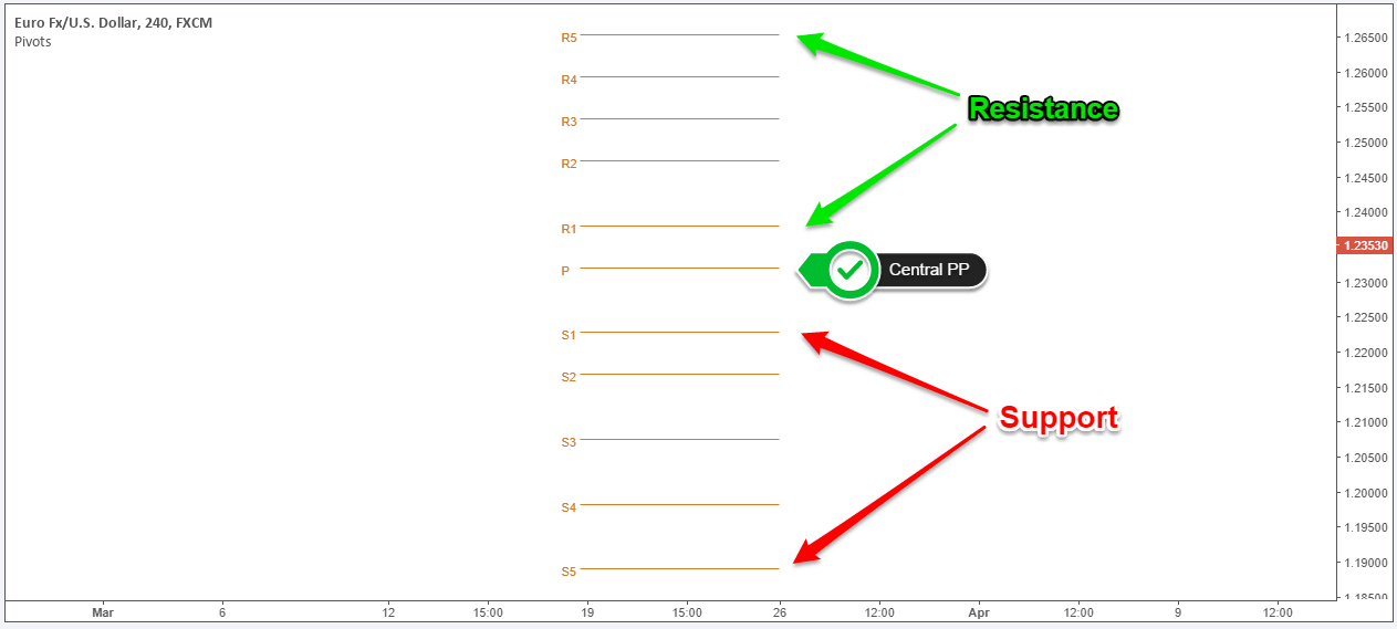 how to trade with pivot points