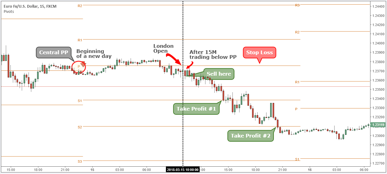 how to trade with pivot points day trading