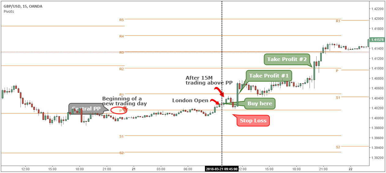 how to use pivot point in intraday trading