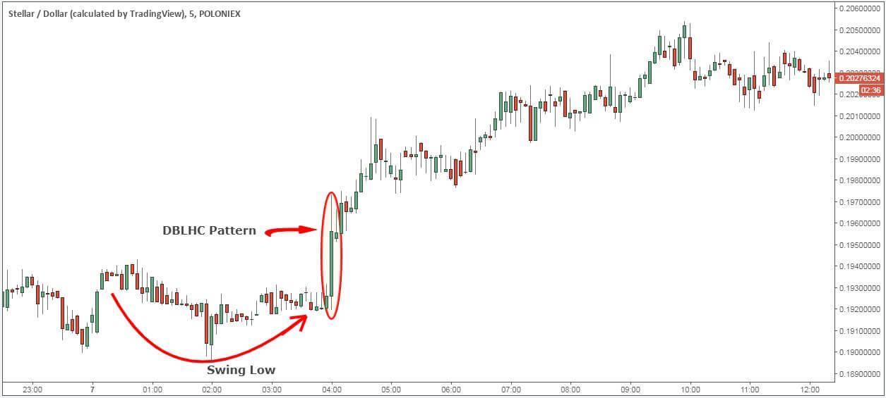 DBLHC chart pattern