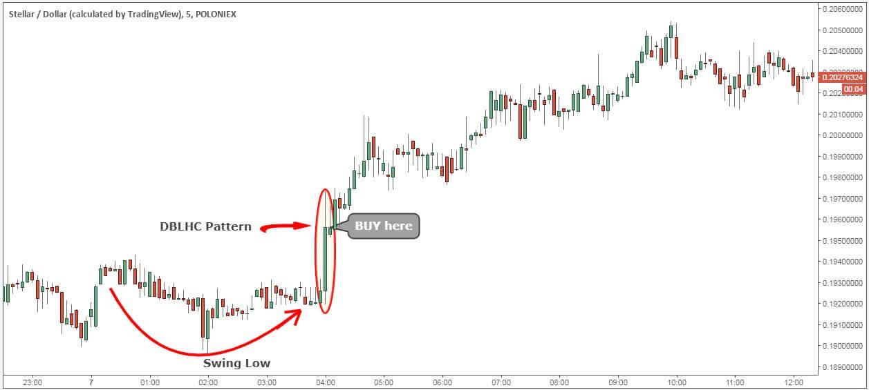 stellar coin price prediction