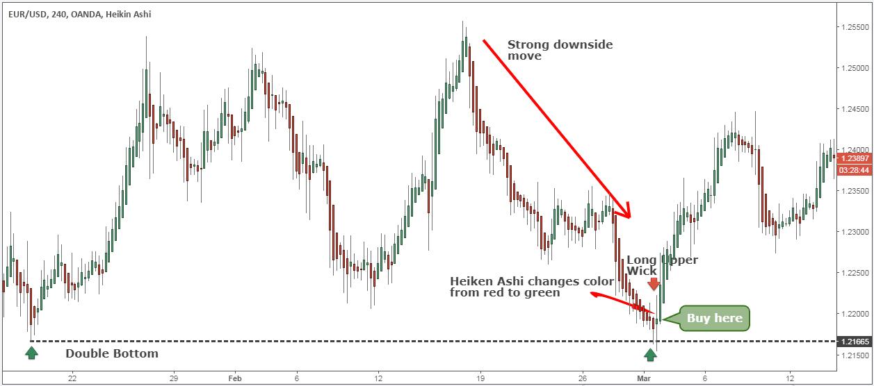 Active Trader Pdf