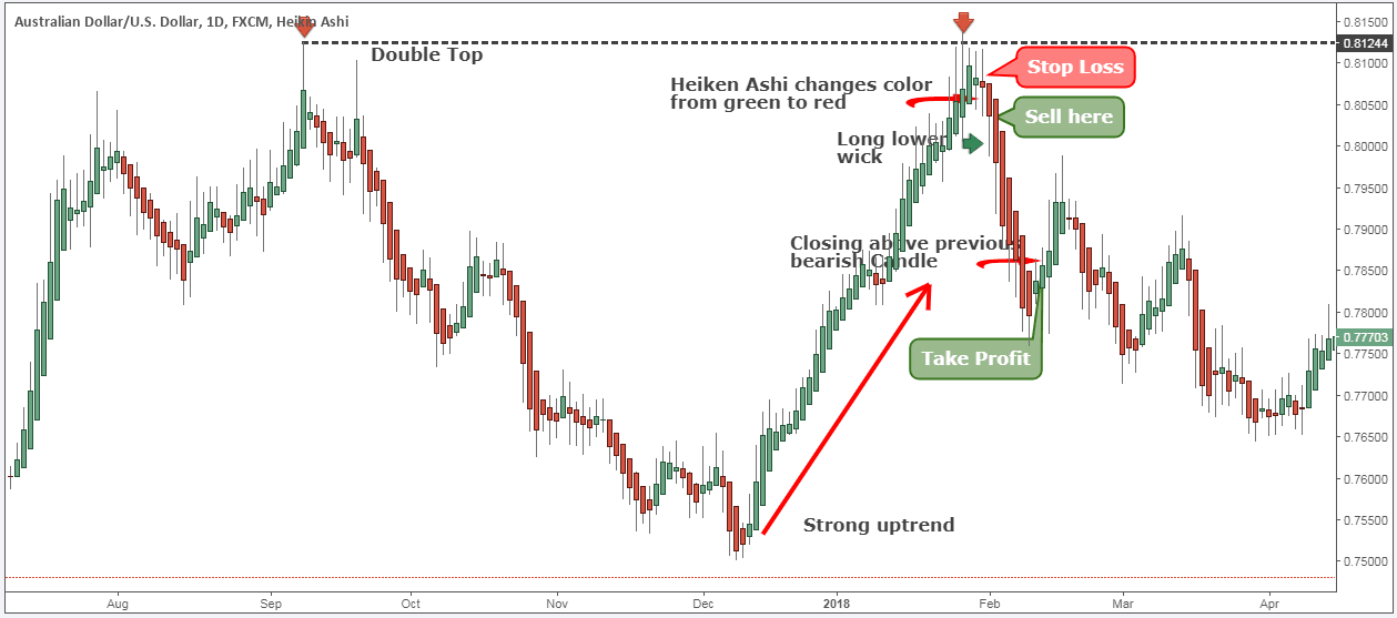 Heiken ashi trading strategies