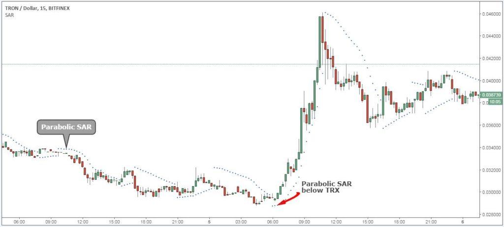 kaip prekiauti bitcoin for tron