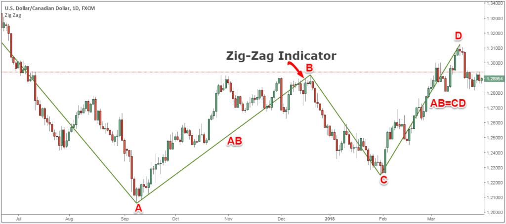 zigzag indicator