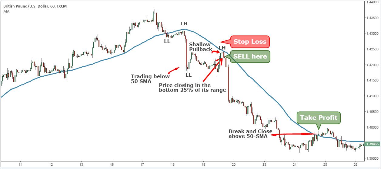Bull trading indicator