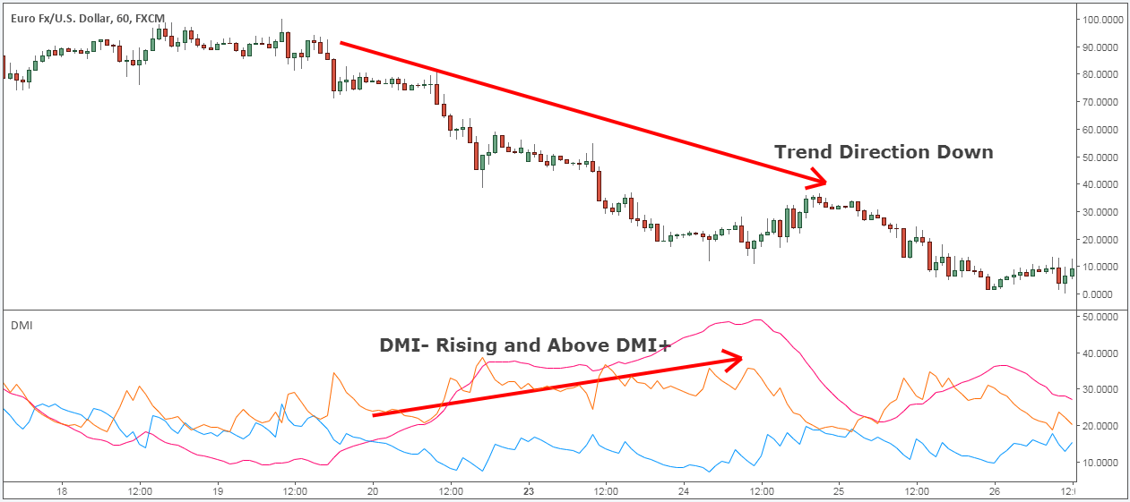 how to use DMI indicator