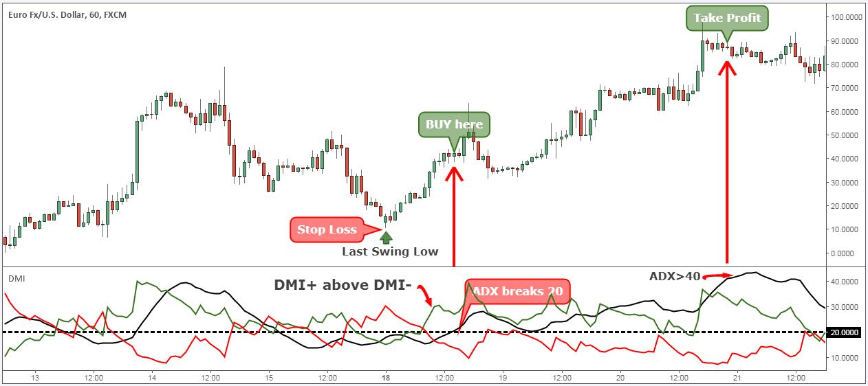 adx/dmi trading strategy