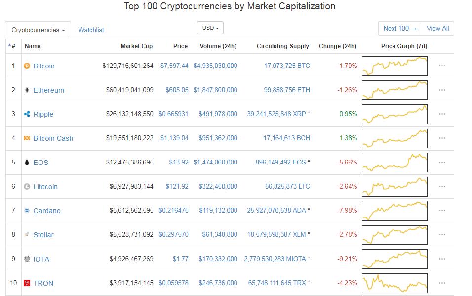 Nem XEM price