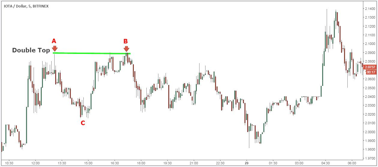 best IOTA trading strategy