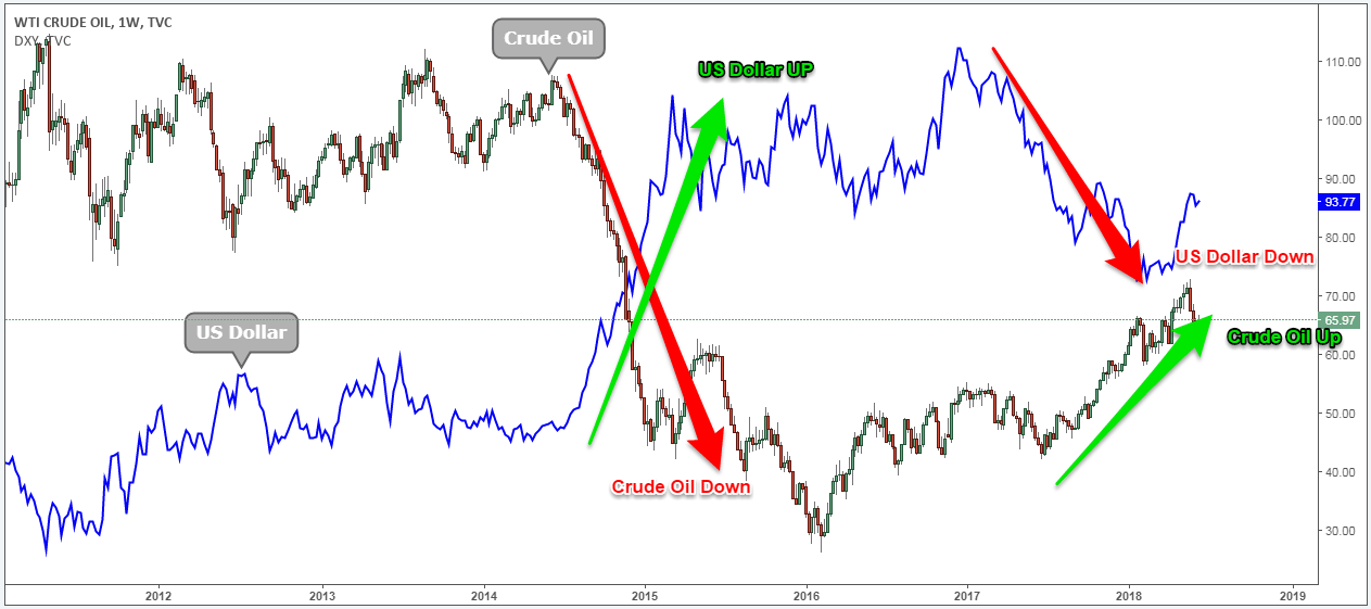crude oil strategy