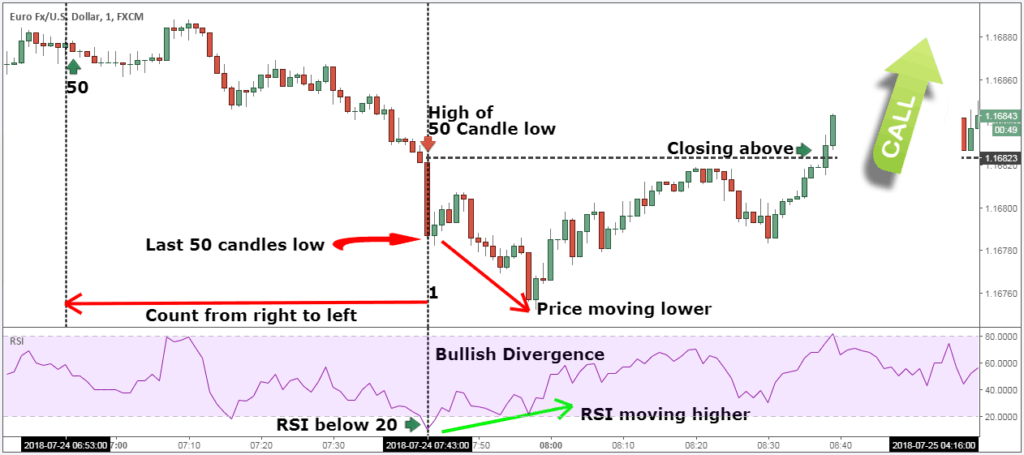 trading binary options with candlesticks of carmel