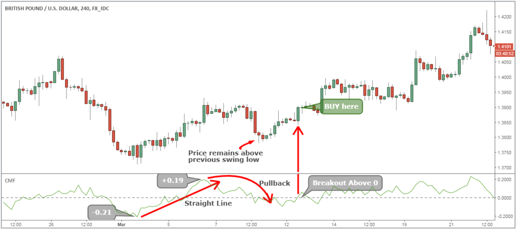 Forex day trading strategies pdf