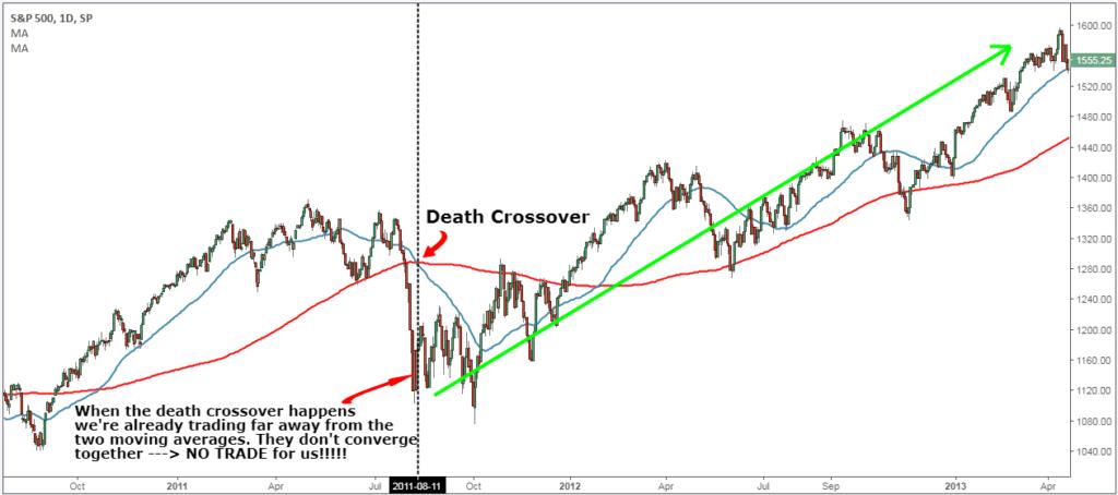 death cross stocks