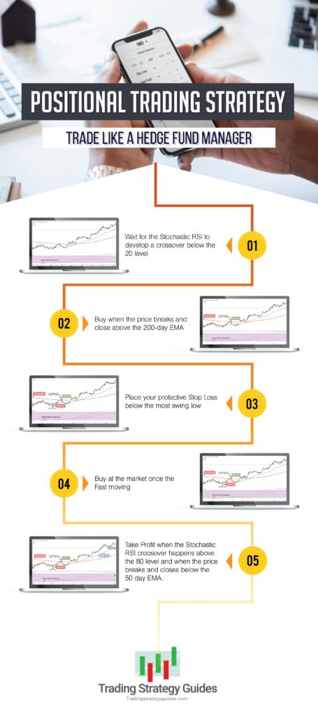 positional trading strategy graphic