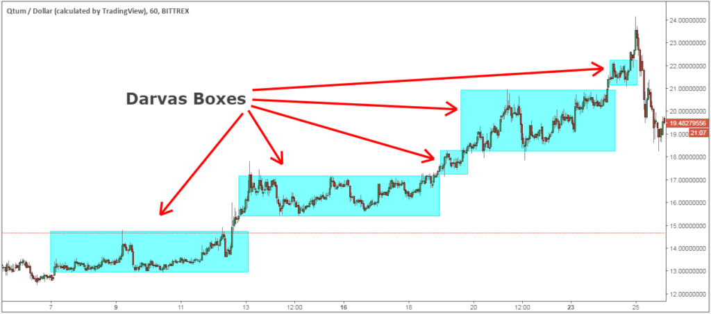 QTUM Trading Strategy