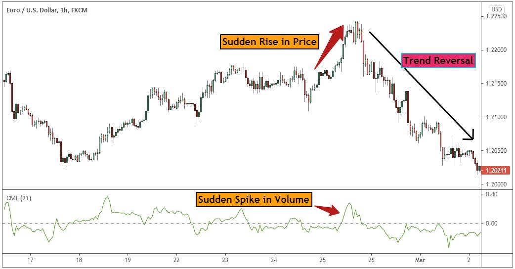 Strategia trading con i volumi: analisi e studio grafico