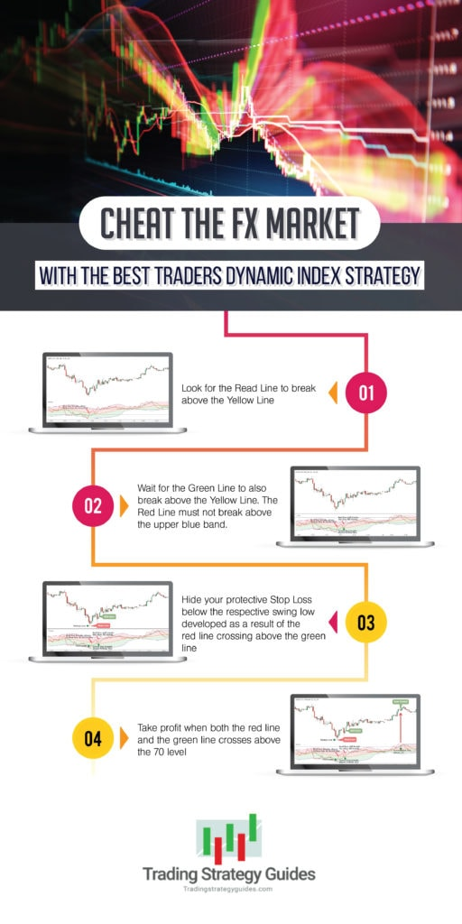 traders dynamic index infographic