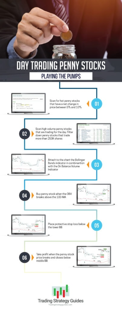 day trading penny stocks graphic