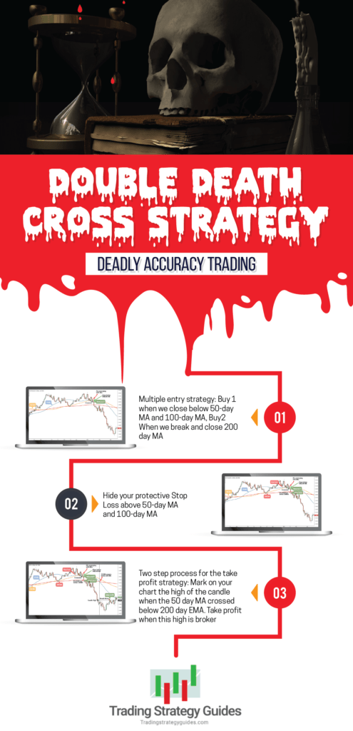 double death cross strategy