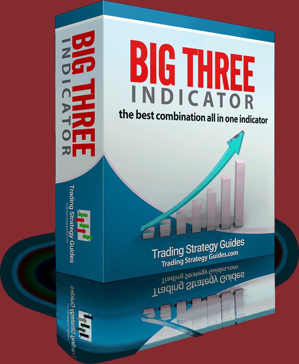 indicator trading strategy
