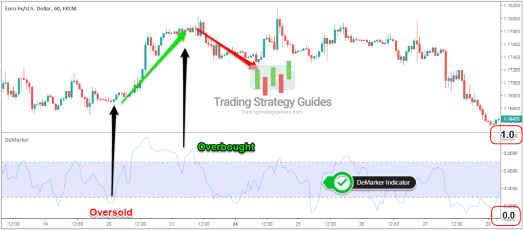 Demarker indicator strategy