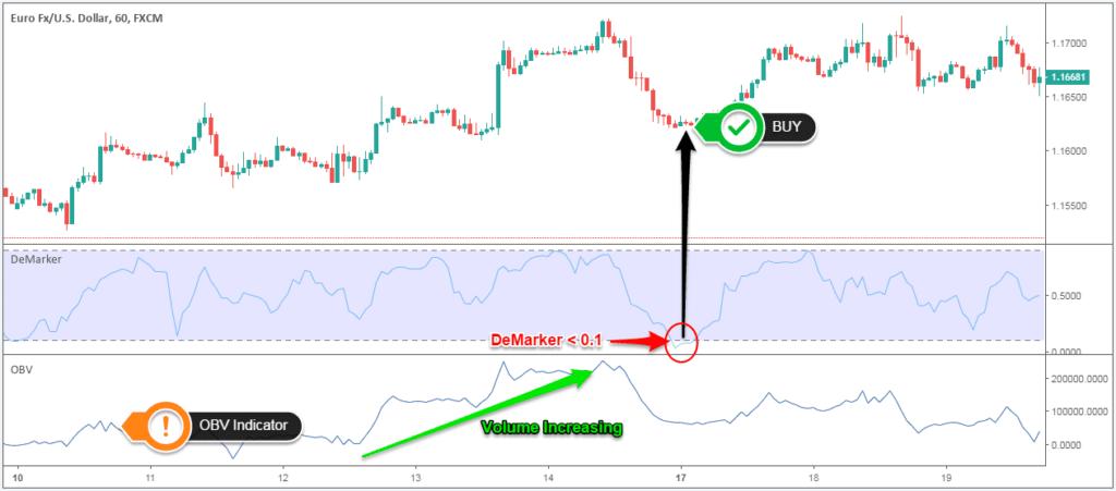 demarker trading volume