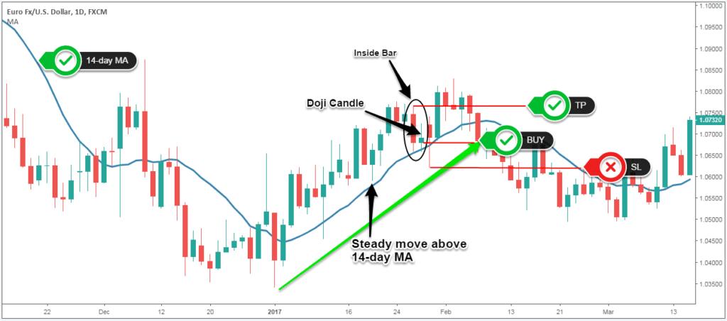 doji trading strategy