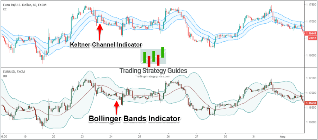 how to trade keltner bollinger bands