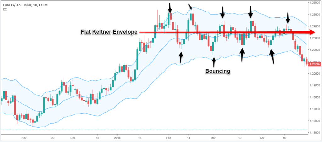 how to trade with keltner channels