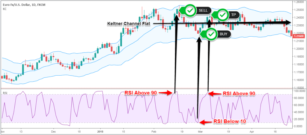 keltner channel swing trading